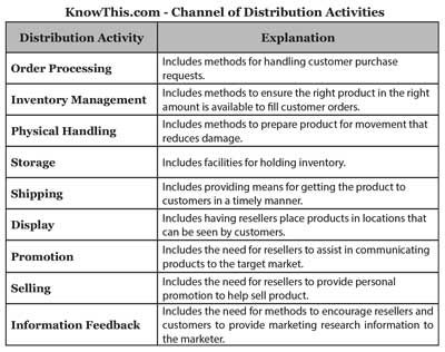 Channel of Distribution Activities