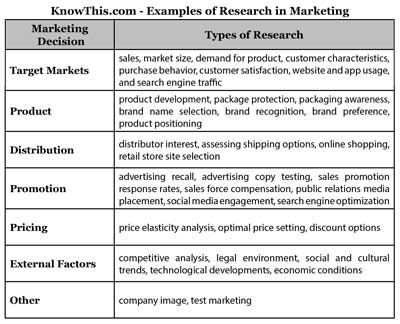 Examples of Research in Marketing