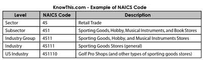 Example of NAICS Code