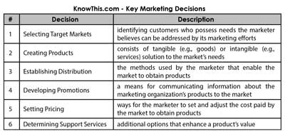 marketing decisions