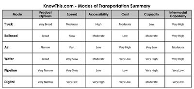 modes of transportation summary chart