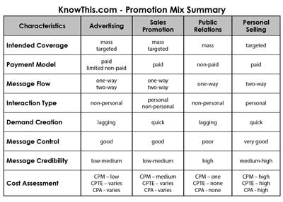 Promotion Mix Summary Table