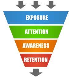 customer perceptual filter